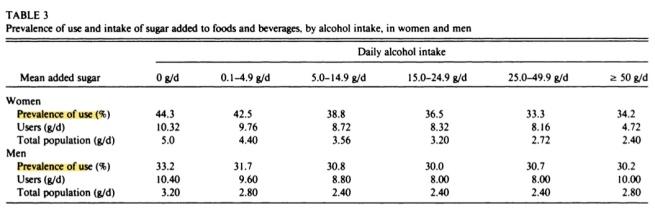Alcohol sugar prevalence