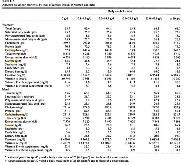 Alcohol sugar sugar carb chart