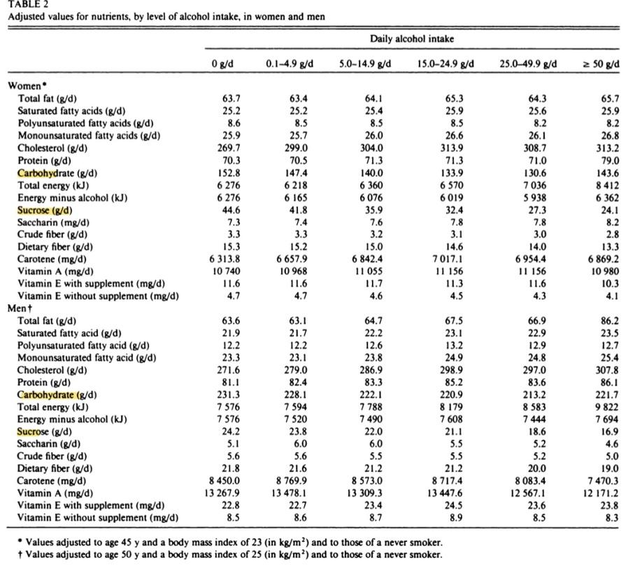 Alcohol Sugar Sugar Carb Chart B Reddy Org