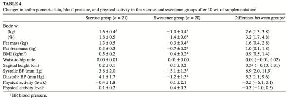Sweetener versus sucrose chart