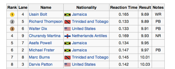 2008 Olympics 100 meter dash results