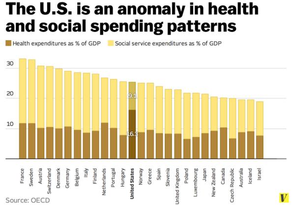 American Healthcare Paradox 2