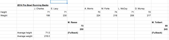 2014 Pro Bowl Running Backs Calc No FullBacks