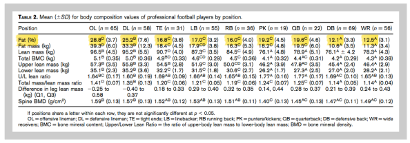 Packers Body Composition Data