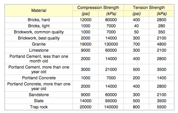 Common Material Compressive Tensile Strength