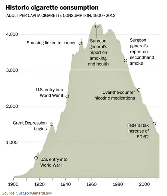 Rise and fall of smoking