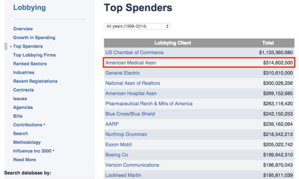 Top spenders lobbying lobbyists