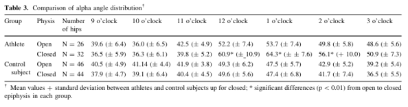 athletes compared to controls and age femoral neck