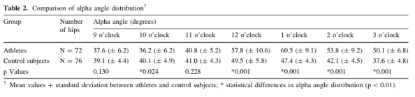 athletes compared to controls femoral neck