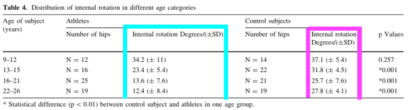 basketball players compared to controls internal rotation range of motion