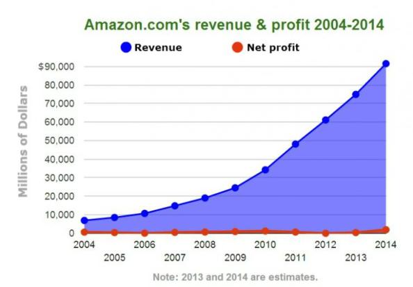 Image credit: http://www.ibtimes.com/amazon-nearly-20-years-business-it-still-doesnt-make-money-investors-dont-seem-care-1513368