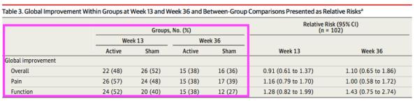 Hip pain 13 week and 36 week