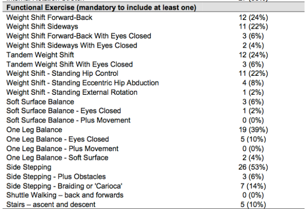 hip pain balance exercise list