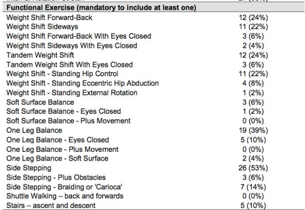 hip pain balance exercise list