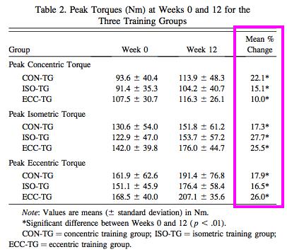 Older people strength improvement