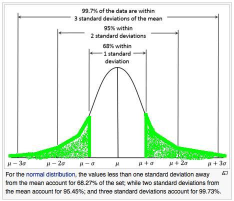 Standard deviation normal distribution graph 2-3sd darkened