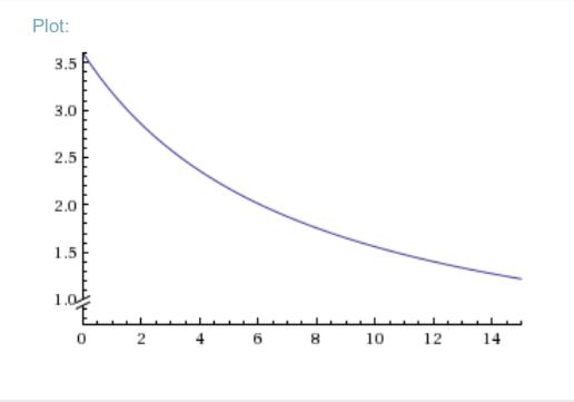 Warren wolfram plot