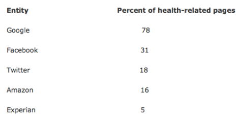 Website health privacy chart