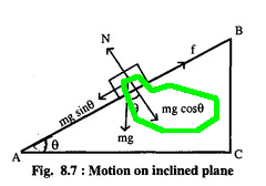 Inclined plane 1 with circle