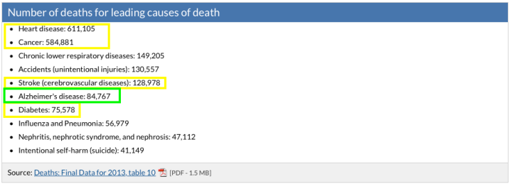 Leading causes of death with outlines
