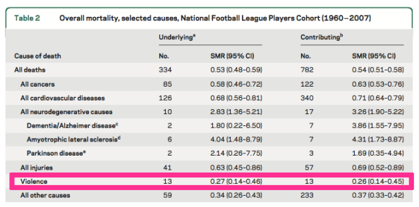 violence outline NFL player deaths compared to general population