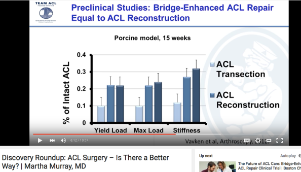 Murray talk one year comparison ACL