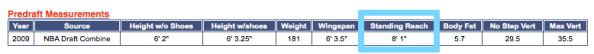 Steph Curry pre draft statistics standing reach