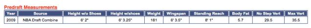 Steph Curry pre draft statistics