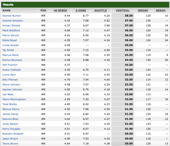 Wide Receivers 2008 NFL draft 1'