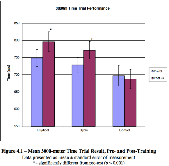 Changes in time performance after cross training