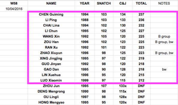 Chinese national weightlifting results womens 58kg