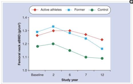 bone-mineral-density-athlete-former-athlete-controls