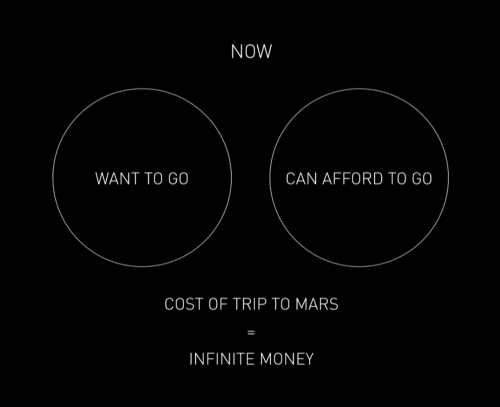 mars-cost-who-can-afford-to-go-venn-diagram