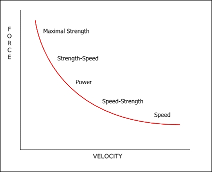 force-velocity-relationship-graph