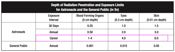 nasa-radiation-dosage-limits-by-organ