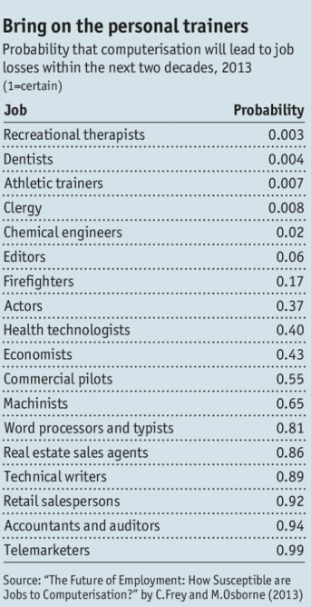 Credit: http://www.economist.com/news/briefing/21594264-previous-technological-innovation-has-always-delivered-more-long-run-employment-not-less