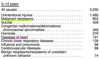 disease-prevalence-age-cancer-vs-heart-diesease-5-14-years-old