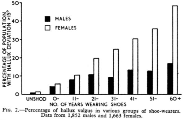 hallux-valgus-shoe-wearing-timeline-percentages