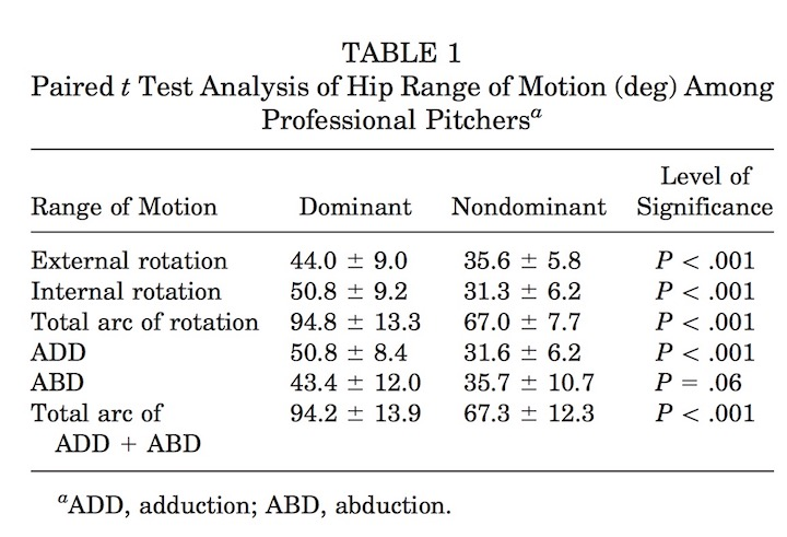 total arc hip range of motion baseball players